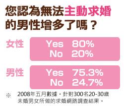「您認為無法主動求婚的男性增多了嗎?」有80.0%的女性以及75.3%的男性回答「YES」。