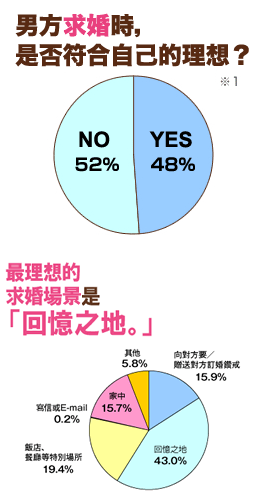 「男方求婚時,是否符合自己的理想?」問題中,有高達52%的女性朋友回答NO。